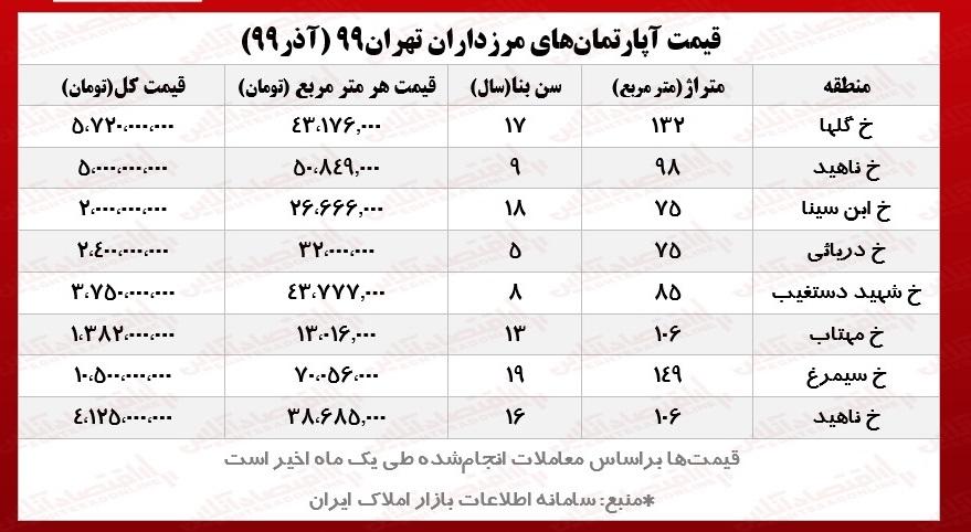 قیمت+مسکن+در+مرزداران+تهران