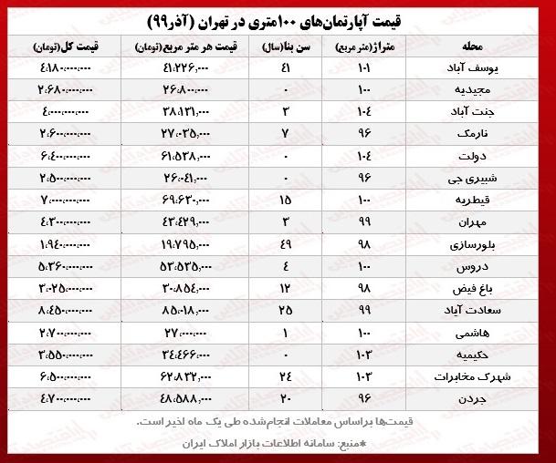 قیمت+آپارتمان+در+تهران