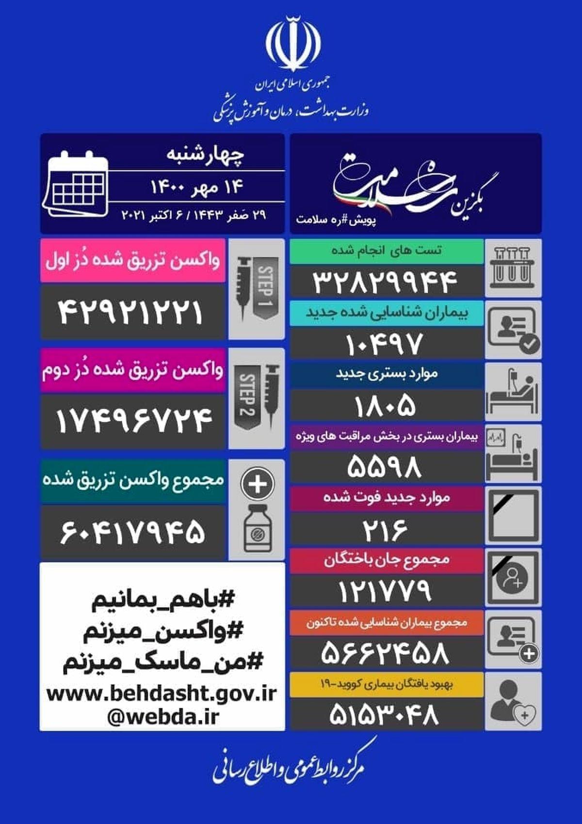 آخرین وضعیت کرونا در کشور/چند ایرانی فوت شدند؟