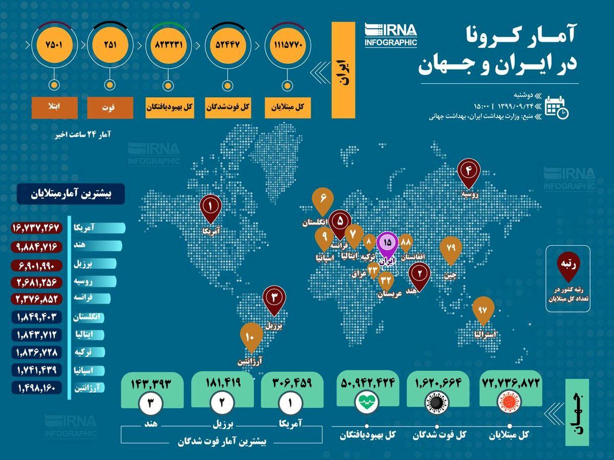 آمار کرونا در ایران و جهان (۱۳۹۹/۰۹/۲۴)+اینفوگرافی